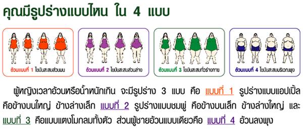 ผู้หญฺิงอ้วนมีรูปร่าง 3 แบบ ผู้ชายมีแค่แบบเดียว